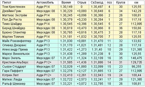 Результаты ДТМ, Ле-Ман,  Суббота