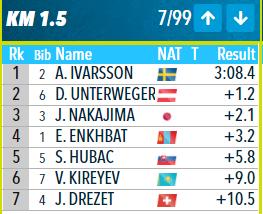 Биатлон. Промазали 13 раз на четверых! Юниорская сборная России провалилась в индивидуальной гонке на Чемпионате мира.