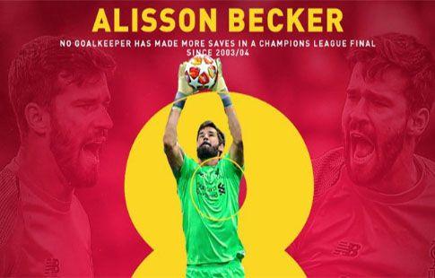 Алиссон - лучший вратарь Лиги Чемпионов сезона 2018/2019